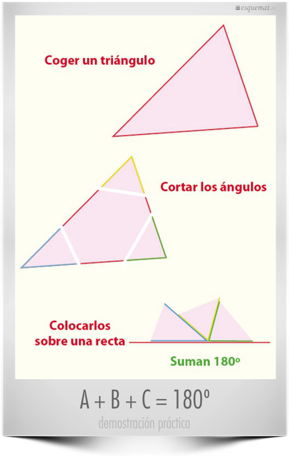 A + B + C = 180º
