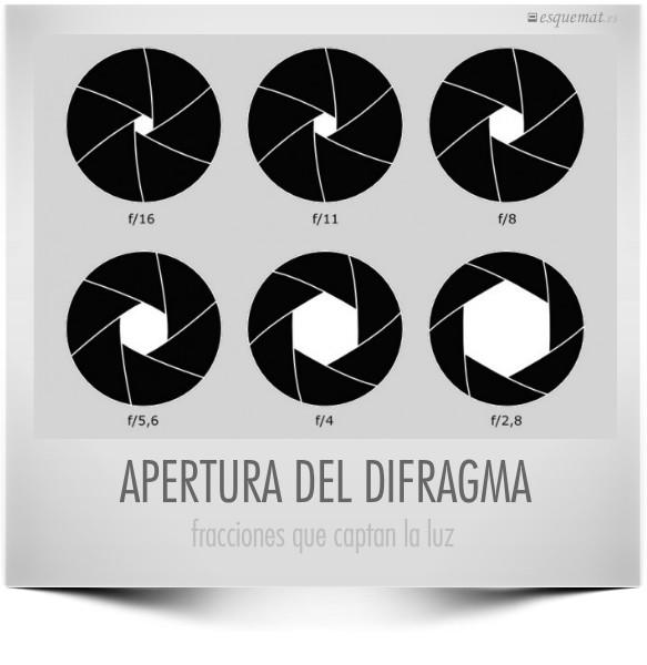 APERTURA DEL DIFRAGMA