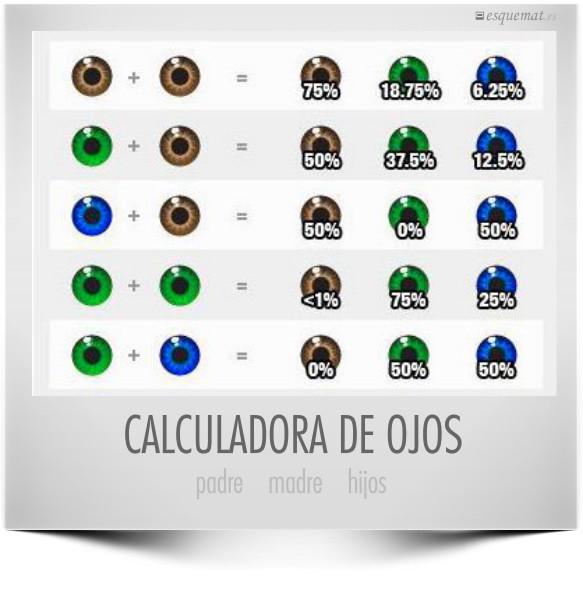 CALCULADORA DE OJOS