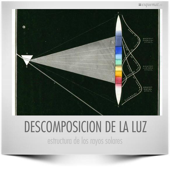 DESCOMPOSICIÓN DE LA LUZ
