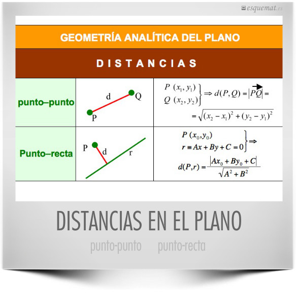 DISTANCIAS EN EL PLANO
