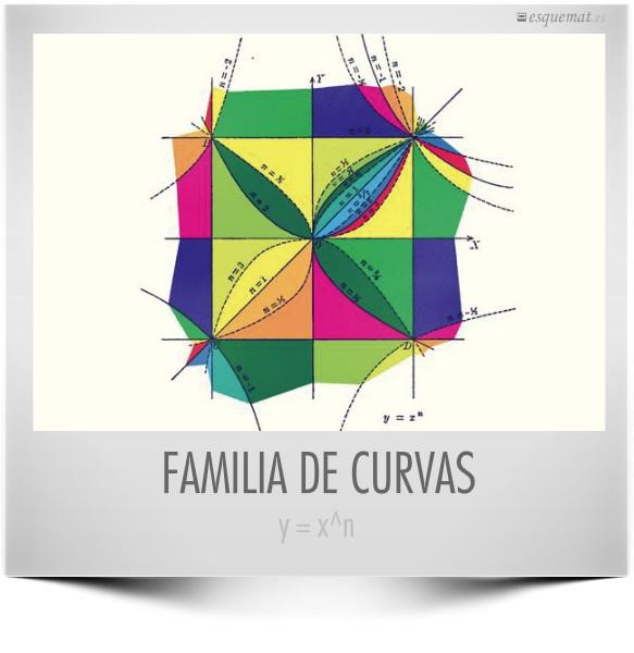 FAMILIA DE CURVAS