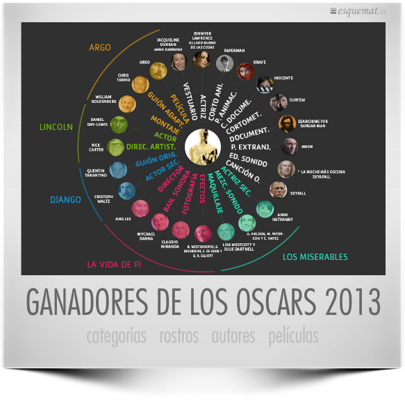GANADORES DE LOS OSCARS 2013