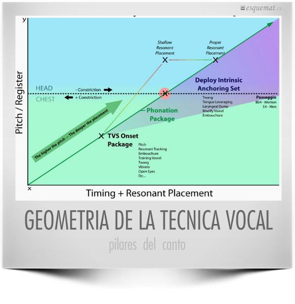 GEOMETRIA DE LA TECNICA VOCAL