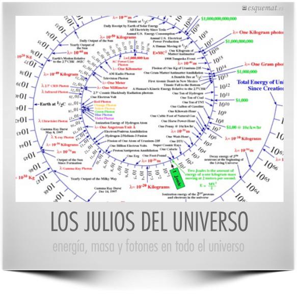 LOS JULIOS DEL UNIVERSO
