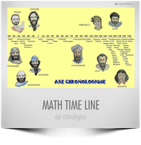 MATH TIME LINE