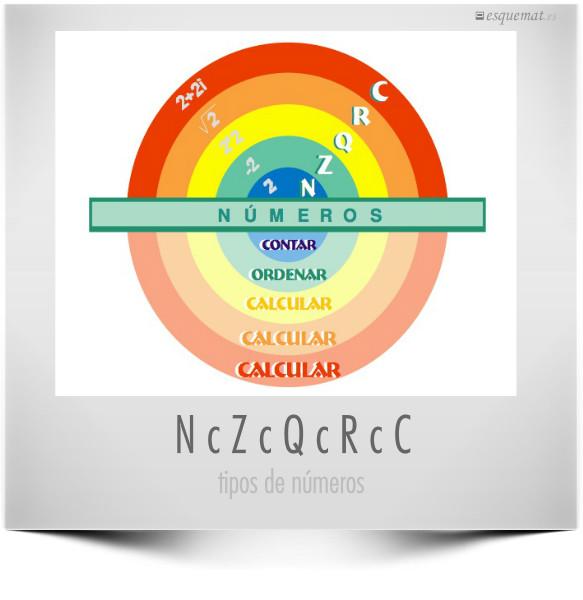 N c Z c Q c R c C