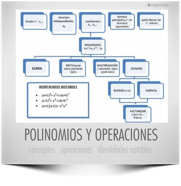 POLINOMIOS Y OPERACIONES