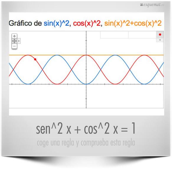 sen^2 x + cos^2 x = 1
