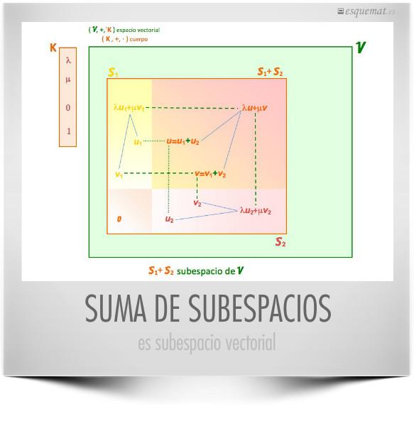 SUMA DE SUBESPACIOS