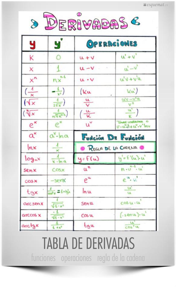 TABLA DE DERIVADAS