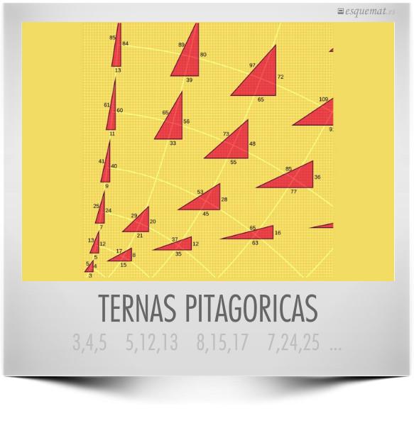TERNAS PITAGORICAS
