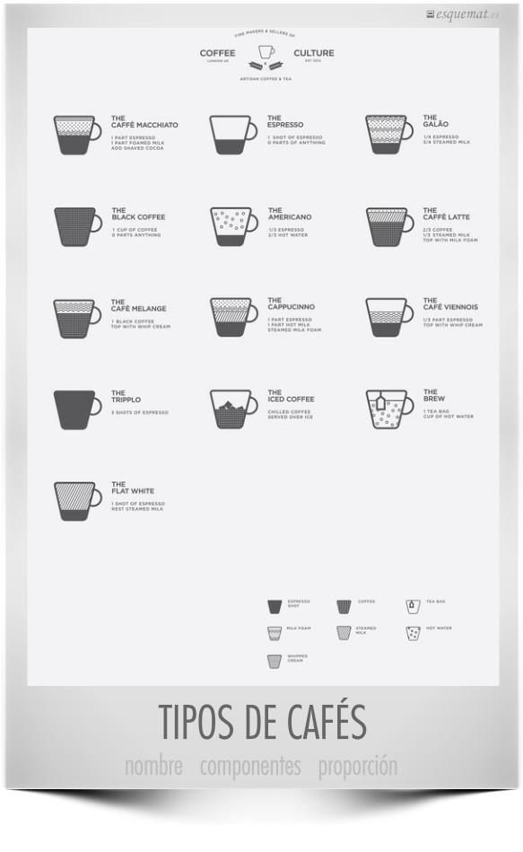 TIPOS DE CAFÉS