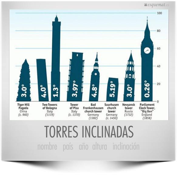 TORRES INCLINADAS