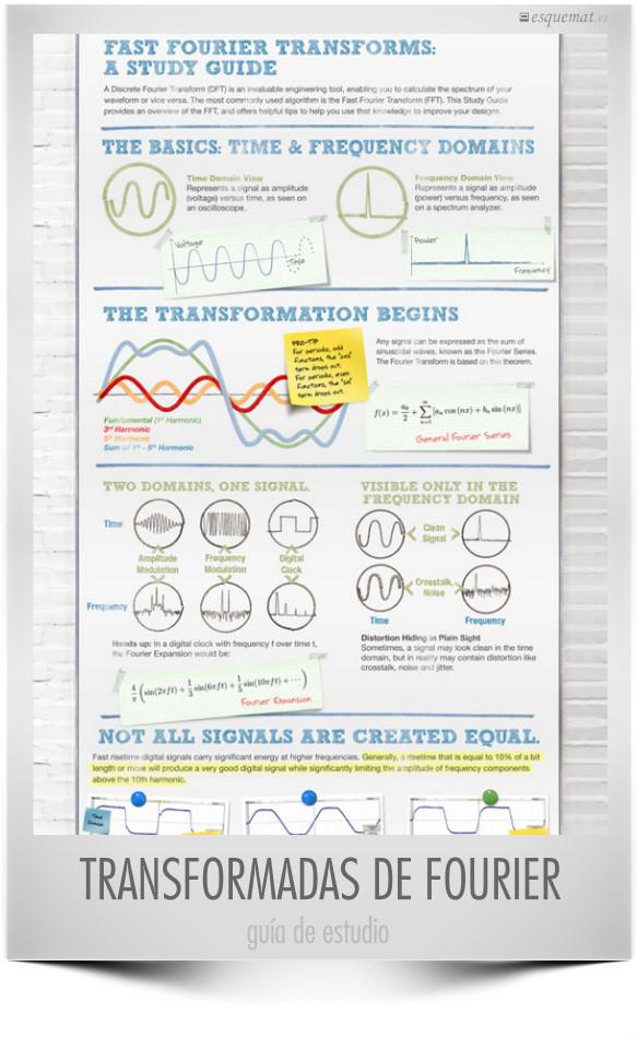Transformadas rápidas de Fourier